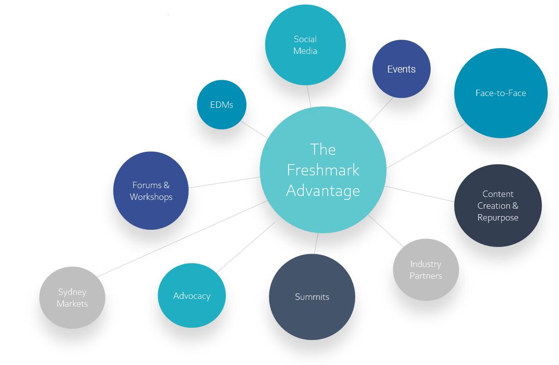The-Freshmark-Advantage-3